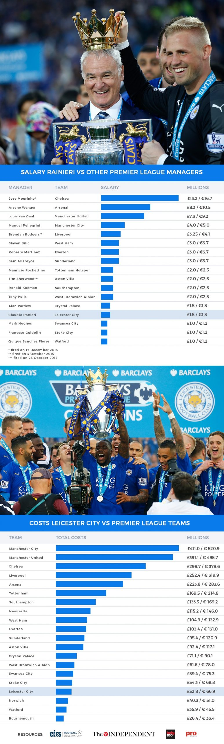 Leicester City infographic
