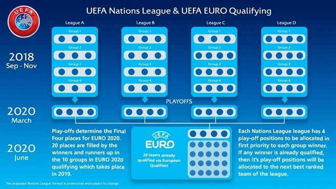 Kwalificatie EK 2020 via Nations League
