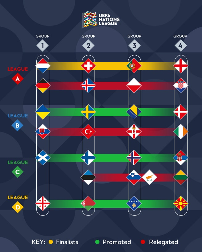 Promotie en degradatie in Nations League