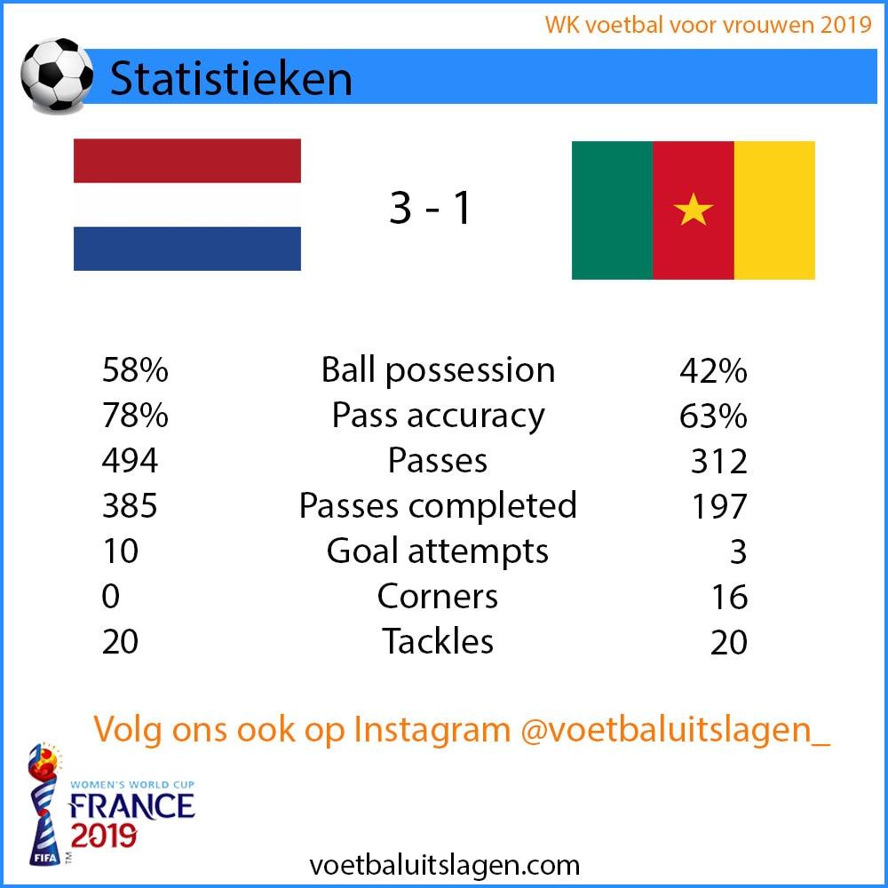 Statistieken Nederland Kameroen