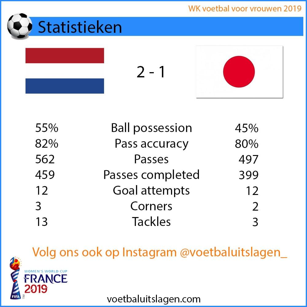 WK Nederland Japan statistieken
