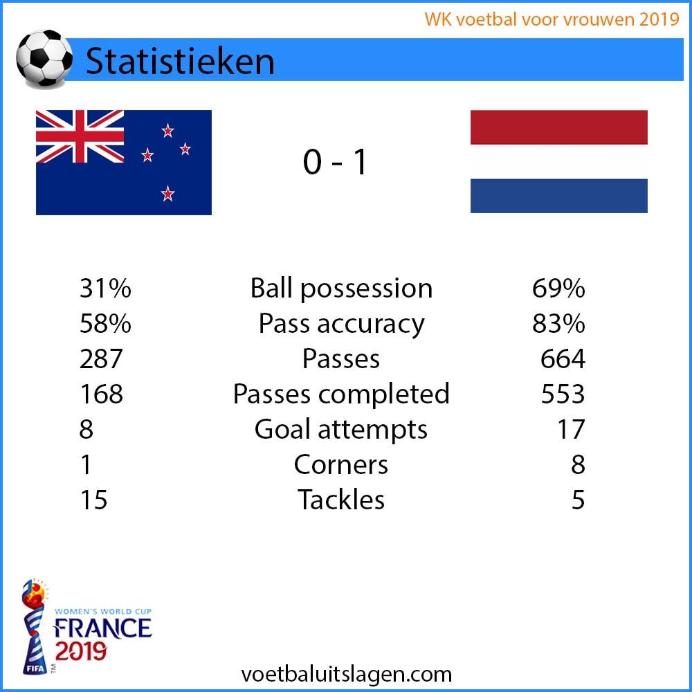 WK Australië Nederland statistieken