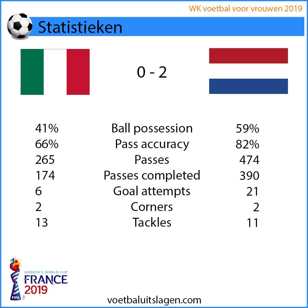 Italie Nederland statistieken WK