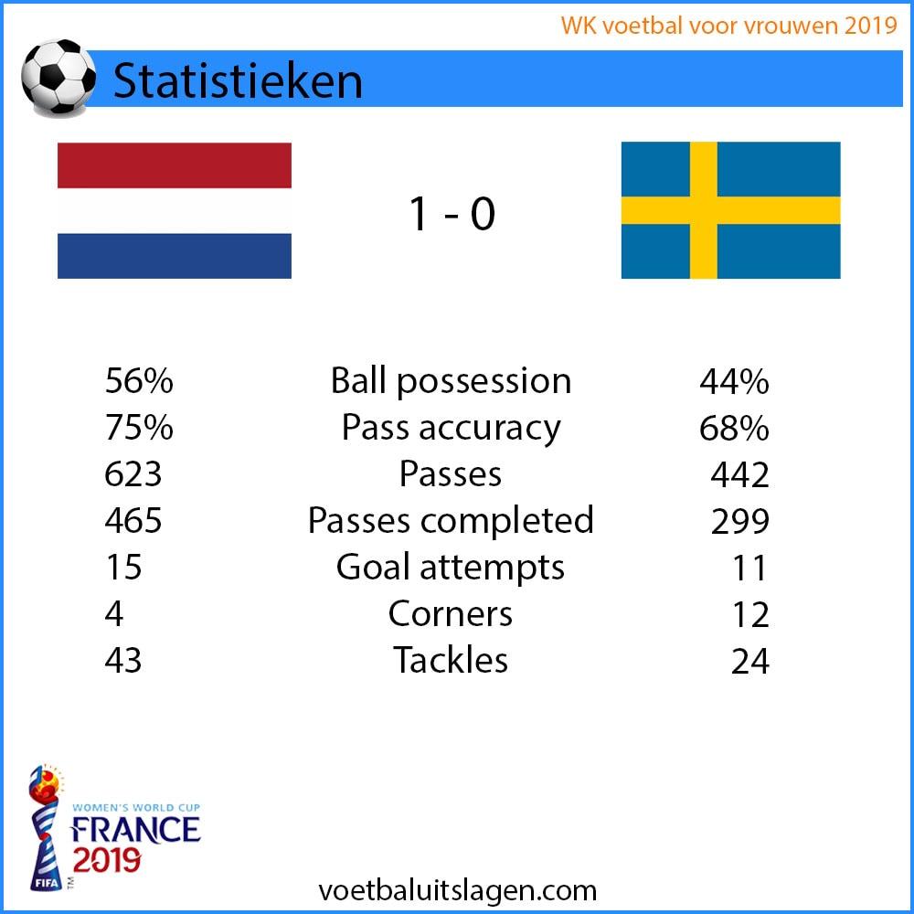 nederland zweden statistieken
