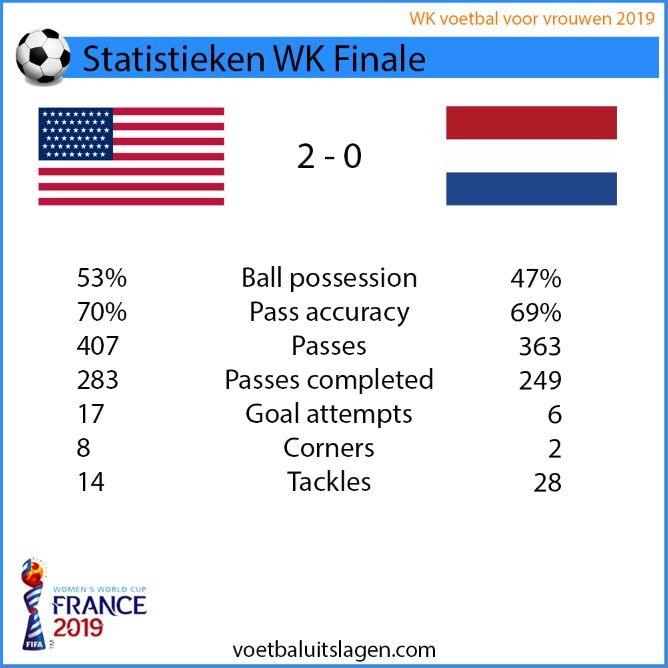 Stats Amerika Nederland