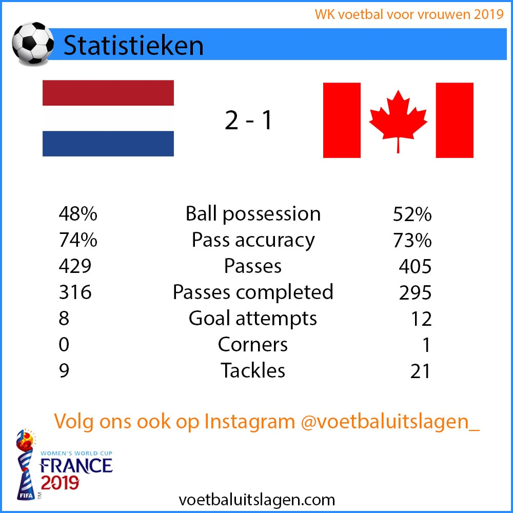 statistieken Nederland Canada