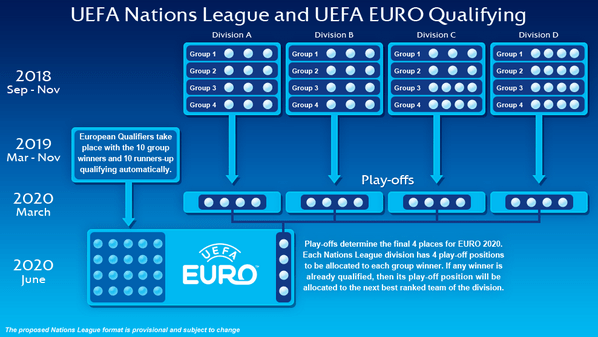 UEFA schema nations league kwalificatie